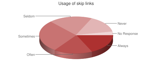 Pie chart showing skip link usage